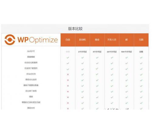 WordPress【数据库优化】插件Optimize Premium v3.0.15 专业汉化版 WP加速必备